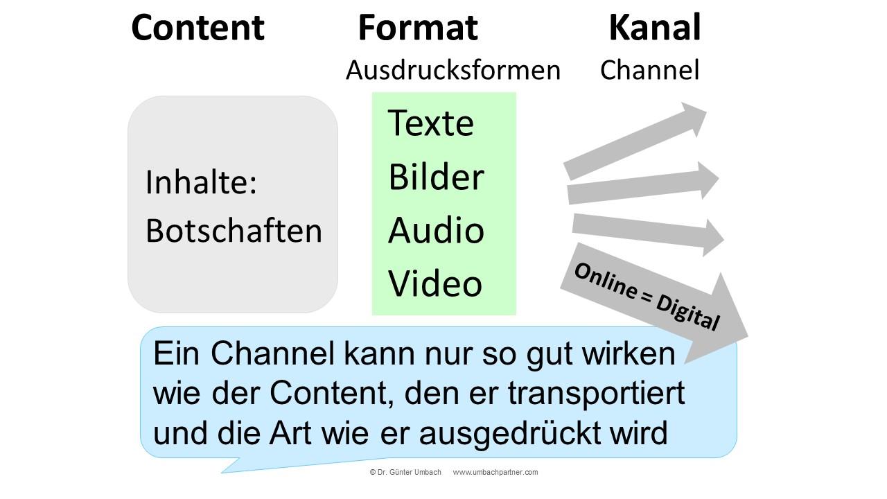 Content vs Format vs Channel