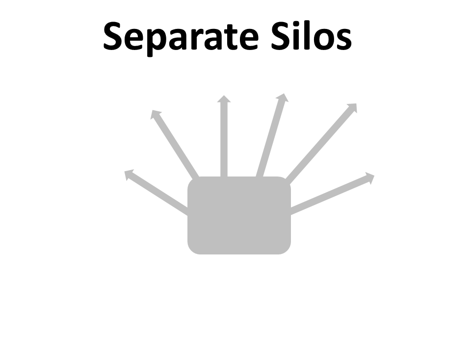Separate-Silos-Kein-Multi-Channel-Management