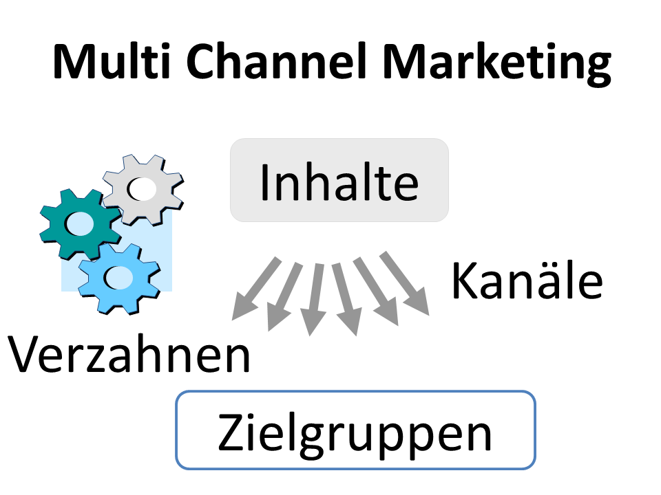 multi-channel-marketing-in-pharma