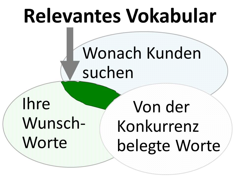 Keywords-finden-SEO-2