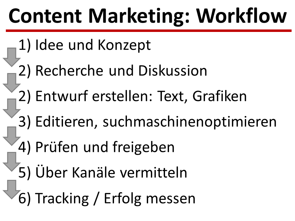 Content Marketing in Pharma Strategie Workflow