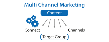 Multi Channel Marketing Tips Strategy